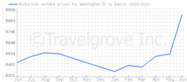 Price overview for flights from Washington DC to Dublin