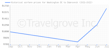 Price overview for flights from Washington DC to Dubrovnik