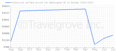 Price overview for flights from Washington DC to Durham