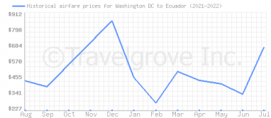 Price overview for flights from Washington DC to Ecuador
