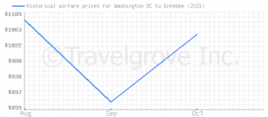 Price overview for flights from Washington DC to Entebbe