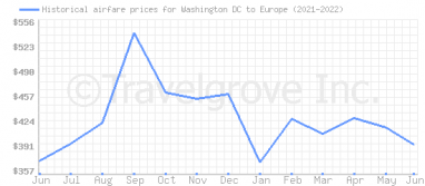 Price overview for flights from Washington DC to Europe