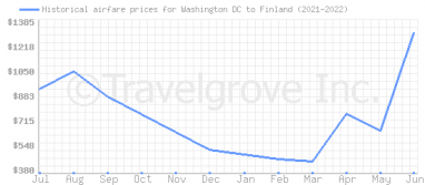 Price overview for flights from Washington DC to Finland