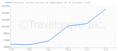 Price overview for flights from Washington DC to Florence
