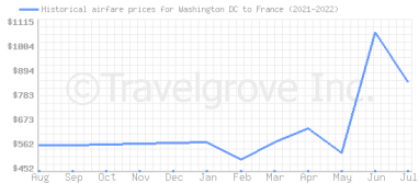 Price overview for flights from Washington DC to France