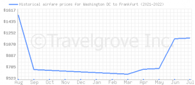 Price overview for flights from Washington DC to Frankfurt