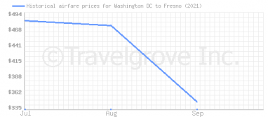 Price overview for flights from Washington DC to Fresno