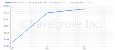Price overview for flights from Washington DC to Georgetown