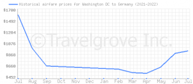 Price overview for flights from Washington DC to Germany