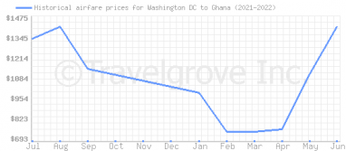 Price overview for flights from Washington DC to Ghana