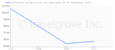 Price overview for flights from Washington DC to Gothenburg