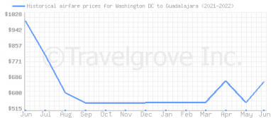 Price overview for flights from Washington DC to Guadalajara