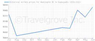 Price overview for flights from Washington DC to Guanajuato