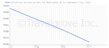 Price overview for flights from Washington DC to Guatemala City