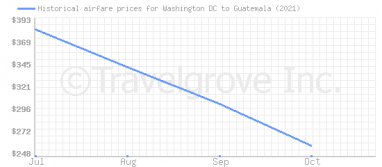 Price overview for flights from Washington DC to Guatemala