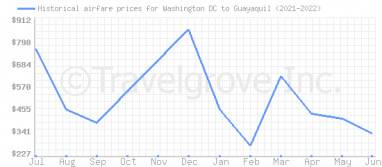 Price overview for flights from Washington DC to Guayaquil