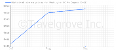 Price overview for flights from Washington DC to Guyana