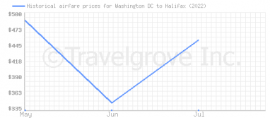 Price overview for flights from Washington DC to Halifax