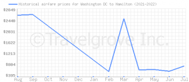 Price overview for flights from Washington DC to Hamilton