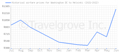 Price overview for flights from Washington DC to Helsinki