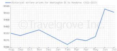 Price overview for flights from Washington DC to Honduras