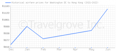 Price overview for flights from Washington DC to Hong Kong