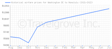 Price overview for flights from Washington DC to Honolulu