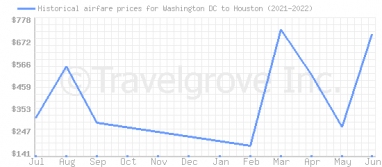 Price overview for flights from Washington DC to Houston