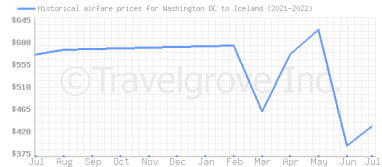Price overview for flights from Washington DC to Iceland