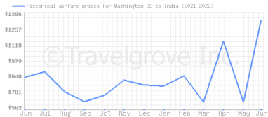 Price overview for flights from Washington DC to India
