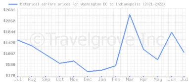 Price overview for flights from Washington DC to Indianapolis