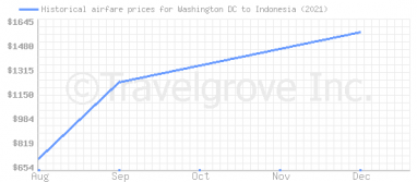 Price overview for flights from Washington DC to Indonesia
