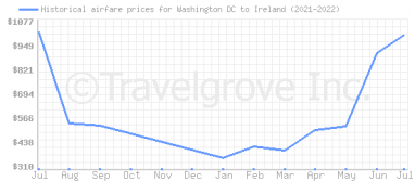 Price overview for flights from Washington DC to Ireland