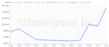 Price overview for flights from Washington DC to Islamabad