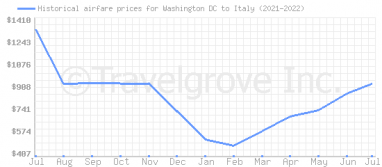 Price overview for flights from Washington DC to Italy