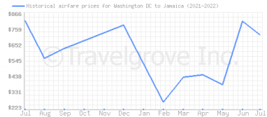 Price overview for flights from Washington DC to Jamaica