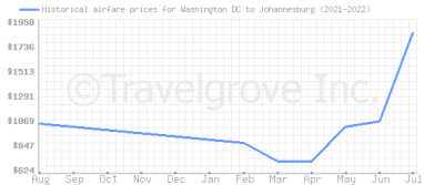 Price overview for flights from Washington DC to Johannesburg