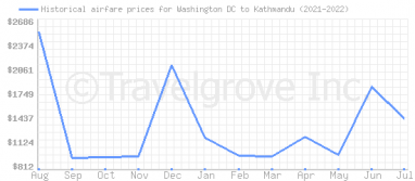 Price overview for flights from Washington DC to Kathmandu