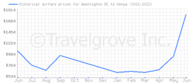 Price overview for flights from Washington DC to Kenya