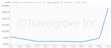 Price overview for flights from Washington DC to Kiev