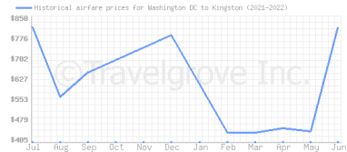 Price overview for flights from Washington DC to Kingston