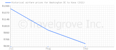 Price overview for flights from Washington DC to Kona