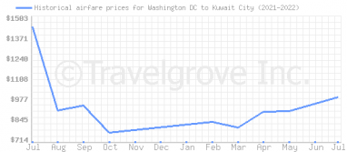 Price overview for flights from Washington DC to Kuwait City
