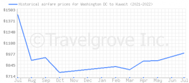 Price overview for flights from Washington DC to Kuwait