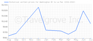 Price overview for flights from Washington DC to La Paz