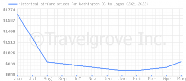 Price overview for flights from Washington DC to Lagos
