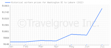 Price overview for flights from Washington DC to Lahore