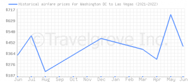 Price overview for flights from Washington DC to Las Vegas