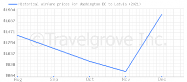 Price overview for flights from Washington DC to Latvia