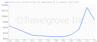 Price overview for flights from Washington DC to Lebanon